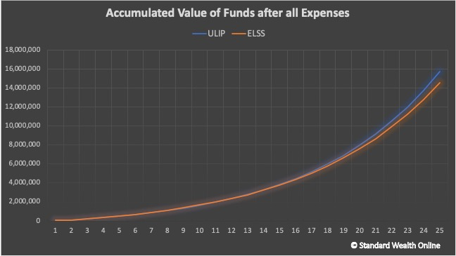 the accumulated value of funds over time in ULIP and ELSS schemes