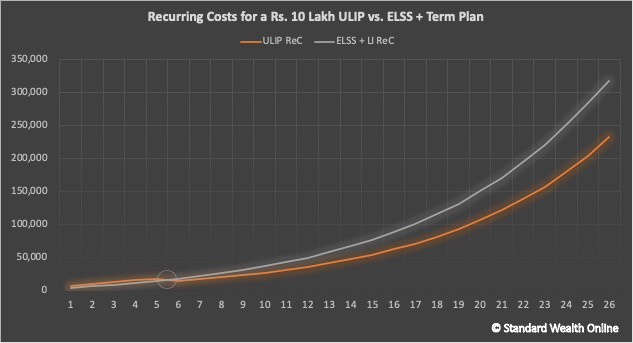 the amount of annual recurring costs in ULIPs and ELSS + Term Plan investments