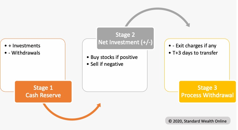 How Equity Mutual Fund Investment Works