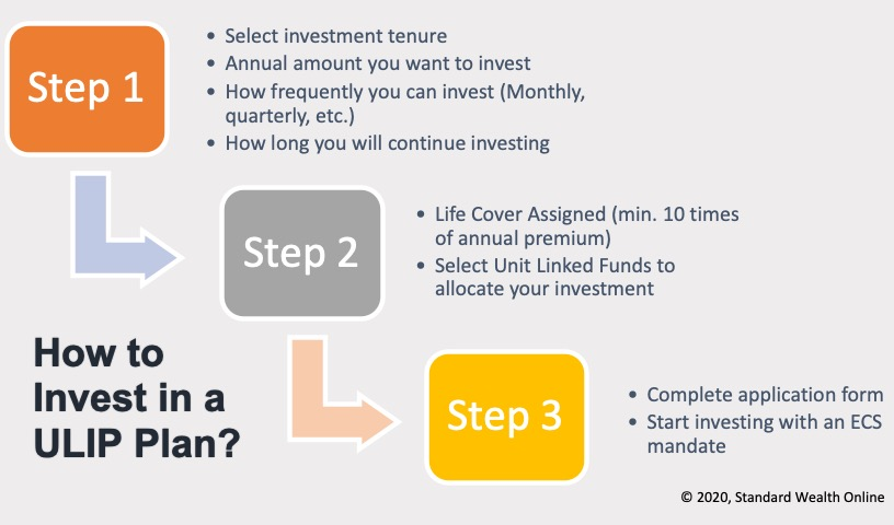 Three step ULIP Investment Process